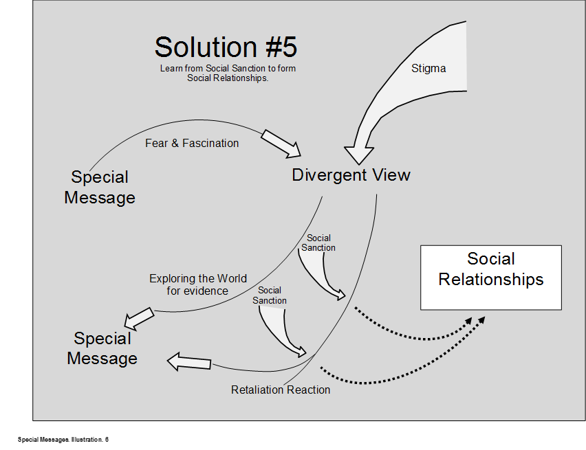 Nine Social SkillsContinued